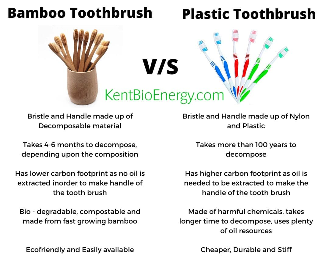 Bamboo Toothbrushes vs Plastic Toothbrushes