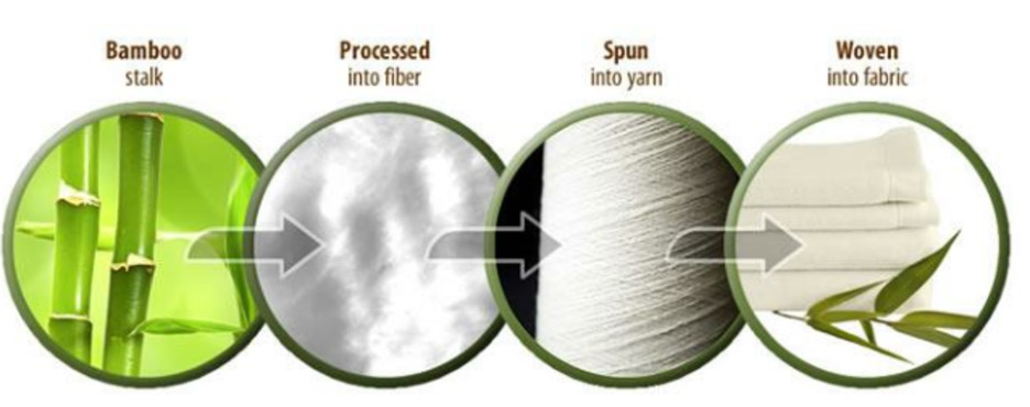 How to make bamboo textile fiber