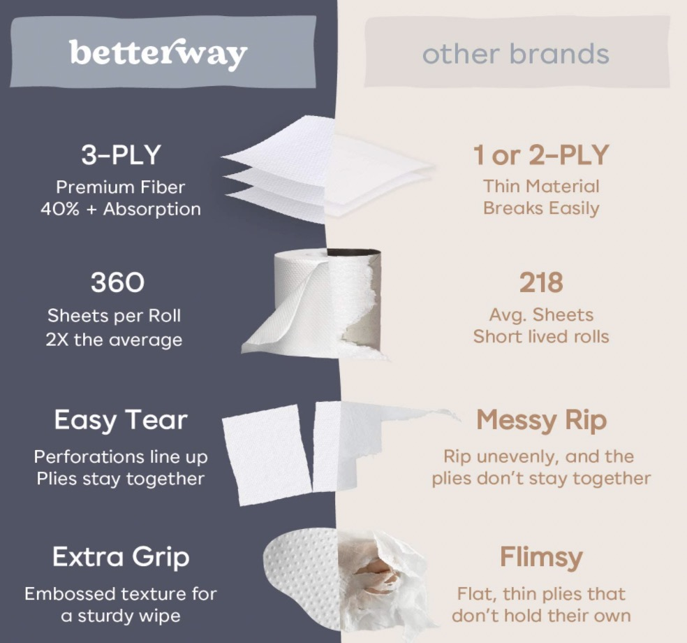 Betterway Bamboo Toilet Paper Vs. Other Brands